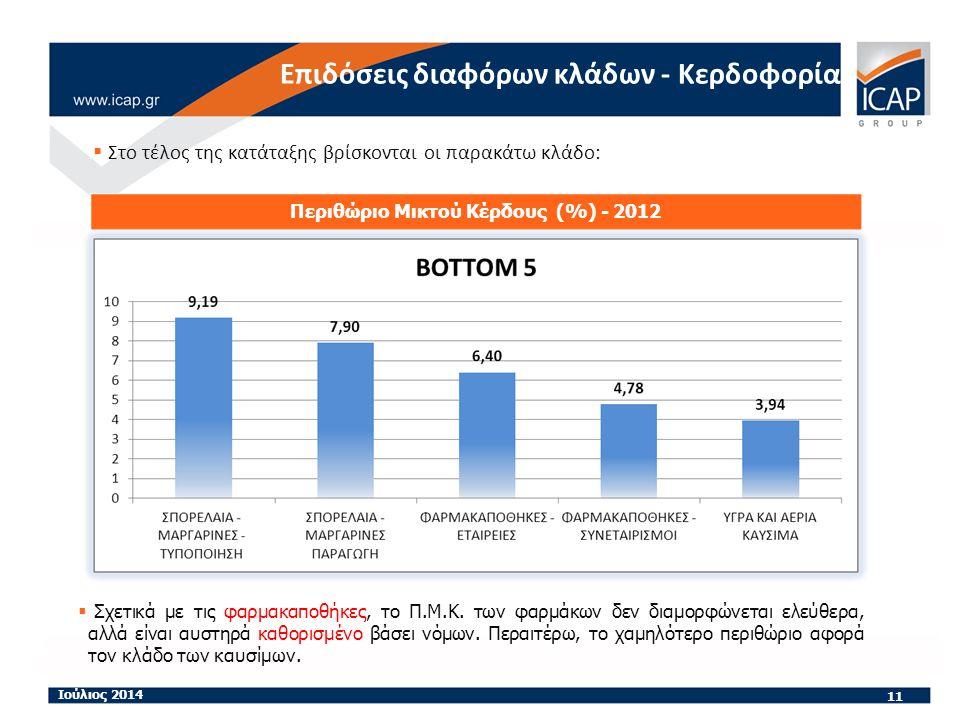  Στο τέλος της κατάταξης βρίσκονται οι παρακάτω κλάδο: 11 Ιούλιος 2014 Περιθώριο Μικτού Κέρδους (%) - 2012 Επιδόσεις διαφόρων κλάδων - Κερδοφορία  Σχετικά με τις φαρμακαποθήκες, το Π.Μ.Κ.