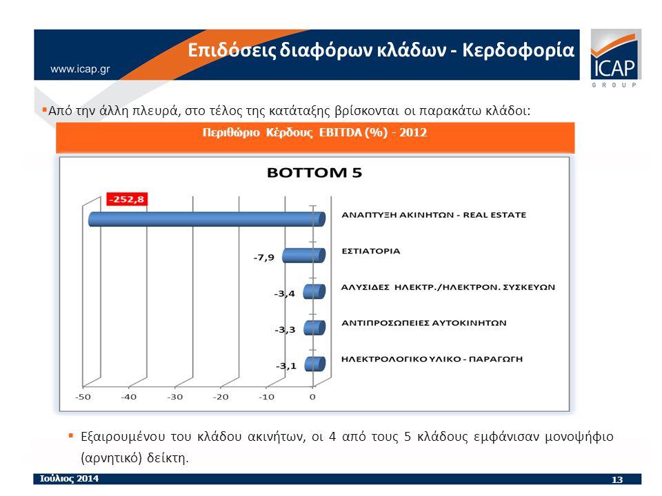 Από την άλλη πλευρά, στο τέλος της κατάταξης βρίσκονται οι παρακάτω κλάδοι: 13 Ιούλιος 2014 Περιθώριο Κέρδους EBITDA (%) - 2012 Επιδόσεις διαφόρων κλάδων - Κερδοφορία  Εξαιρουμένου του κλάδου ακινήτων, οι 4 από τους 5 κλάδους εμφάνισαν μονοψήφιο (αρνητικό) δείκτη.