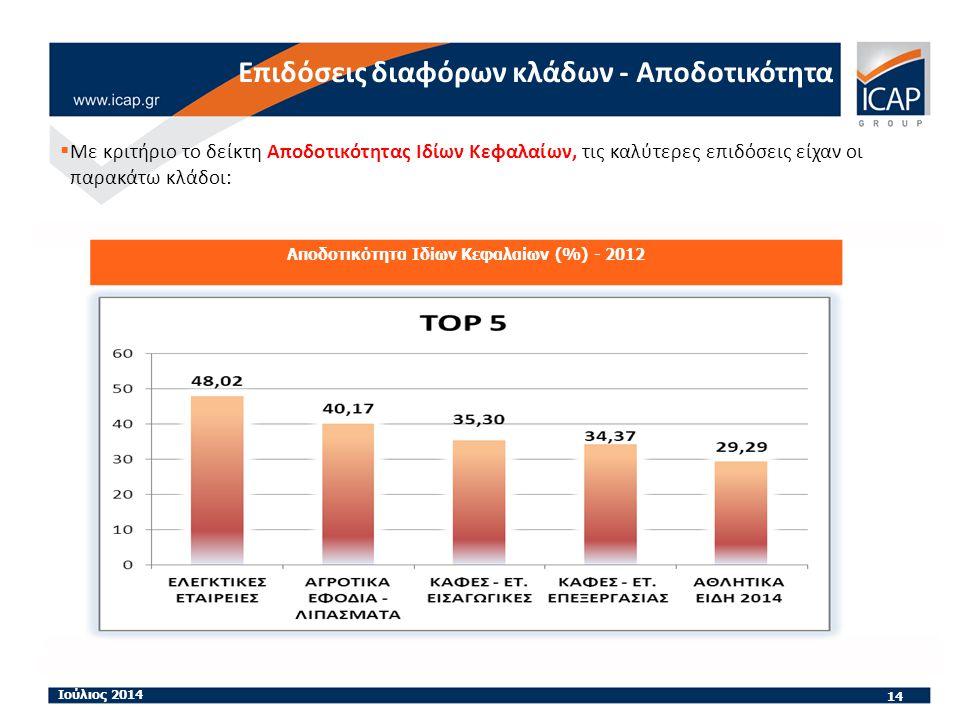 14 Ιούλιος 2014 Αποδοτικότητα Ιδίων Κεφαλαίων (%) - 2012 Επιδόσεις διαφόρων κλάδων - Αποδοτικότητα  Με κριτήριο το δείκτη Αποδοτικότητας Ιδίων Κεφαλαίων, τις καλύτερες επιδόσεις είχαν οι παρακάτω κλάδοι: