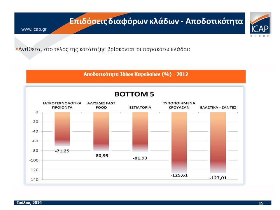 15 Ιούλιος 2014 Αποδοτικότητα Ιδίων Κεφαλαίων (%) - 2012 Επιδόσεις διαφόρων κλάδων - Αποδοτικότητα  Αντίθετα, στο τέλος της κατάταξης βρίσκονται οι παρακάτω κλάδοι: