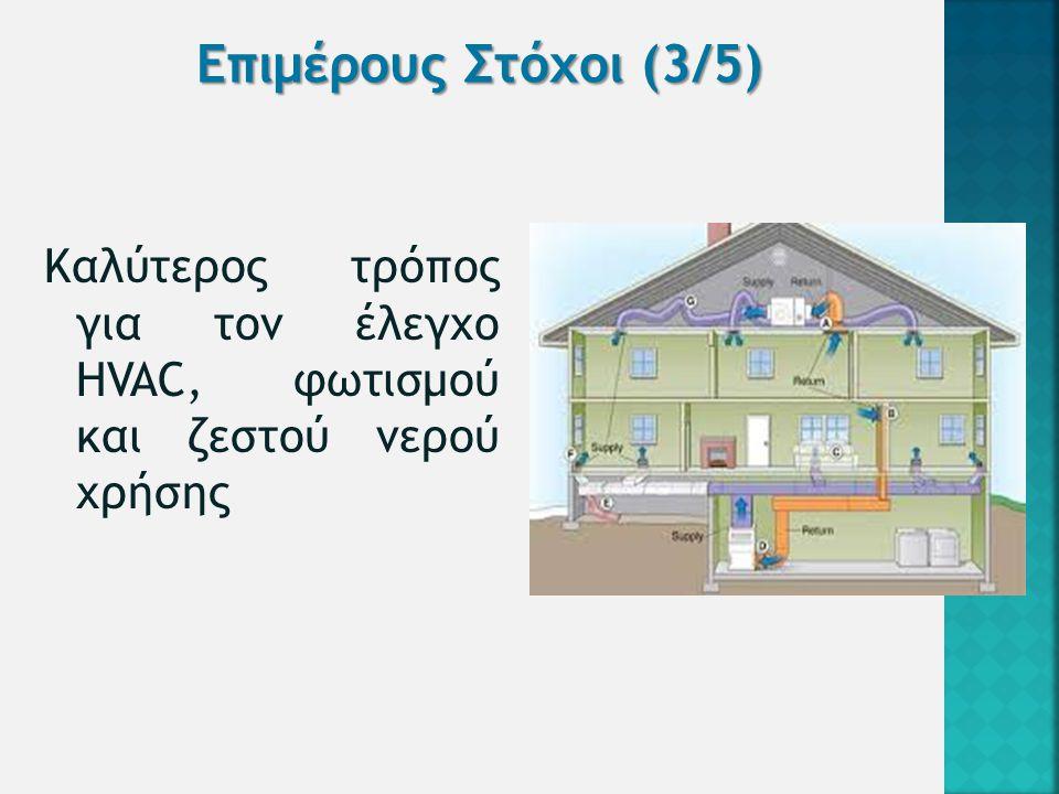 Τεχνικές ολοκλήρωσεις του λογισμικού Κτιριακής Διαχείρισης Ενέργειας (BEMS) με πρόσθετες προσεγγίσεις για έξυπνα σπίτια.