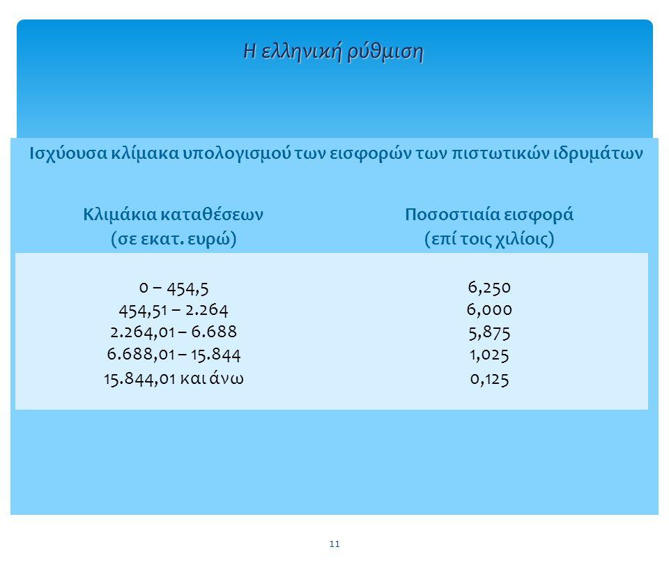 Ισχύουσα κλίμακα υπολογισμού των εισφορών των πιστωτικών ιδρυμάτων 11 Η ελληνική ρύθμιση Κλιμάκια καταθέσεων (σε εκατ.