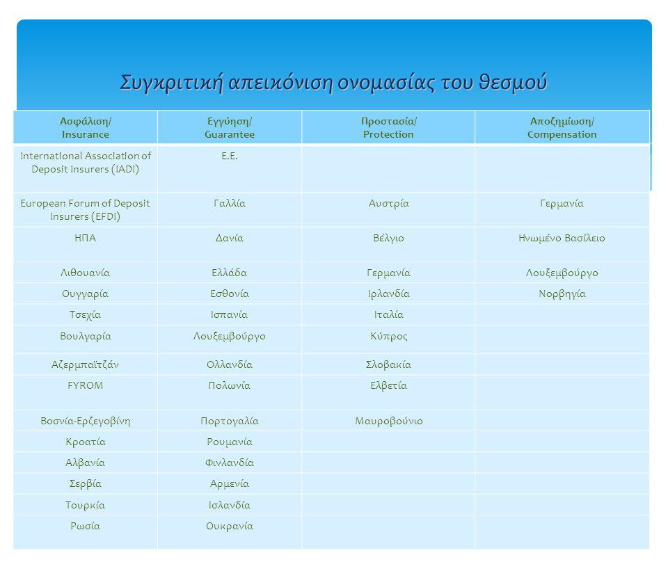 Η εισαγωγή του θεσμού στην Ευρώπη  Σύσταση 87/63/ΕΟΚ (μη δεσμευτική)  Οδηγία 94/19/ΕΚ (ελάχιστης εναρμόνισης)  Οδηγία 2009/14/ΕΚ, μερική τροποποίηση λόγω της οικονομικής και τραπεζικής κρίσης 2007-08, πρόβλεψη για συνολική αναθεώρηση της 94/19 στο εγγύς μέλλον Εναρμόνιση στην Ελλάδα  ν.