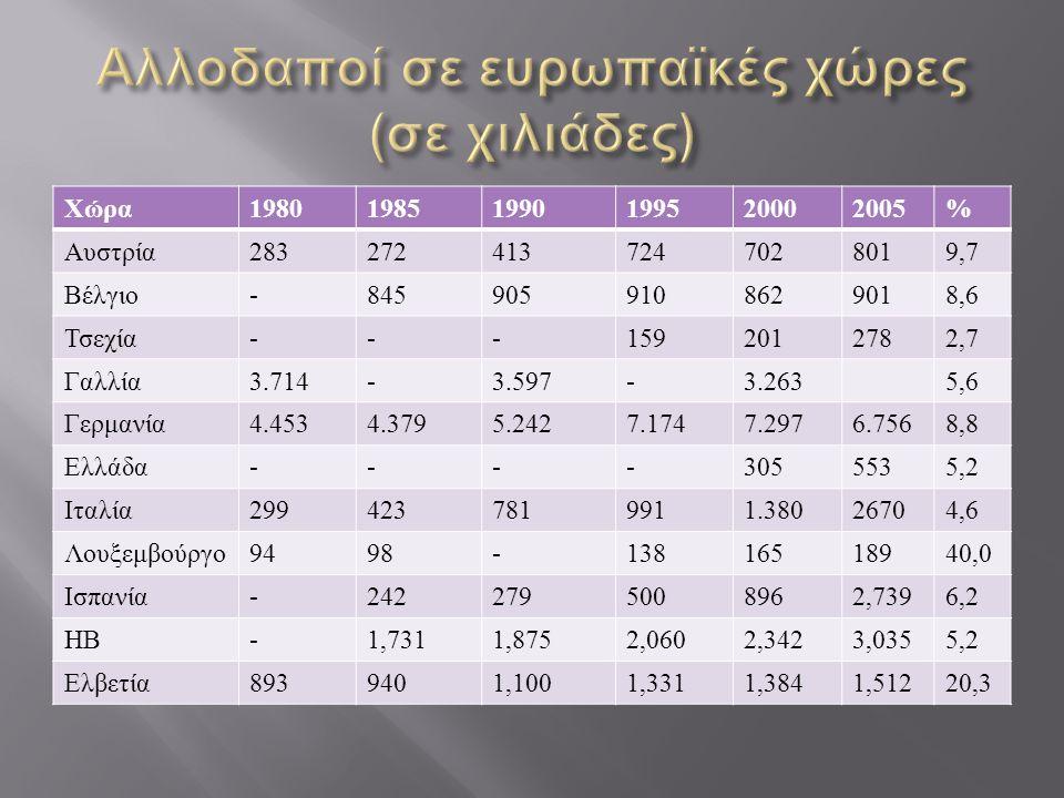 Χώρα 198019851990199520002005% Αυστρία 2832724137247028019,7 Βέλγιο -8459059108629018,6 Τσεχία ---1592012782,7 Γαλλία 3.714-3.597-3.2635,6 Γερμανία 4.