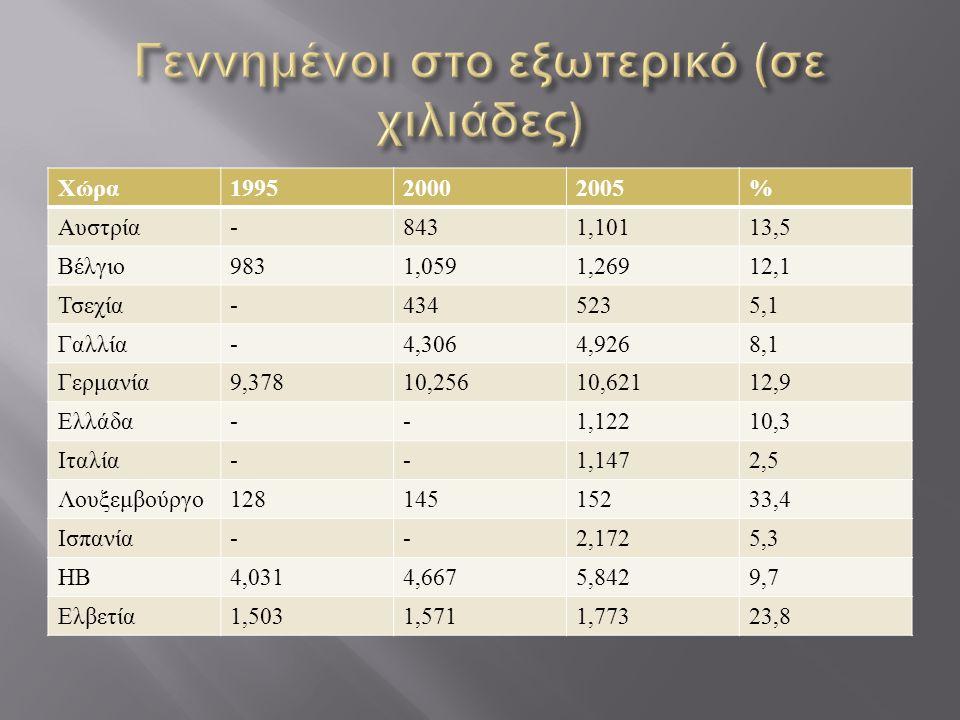 Χώρα 199520002005% Αυστρία -8431,10113,5 Βέλγιο 9831,0591,26912,1 Τσεχία -4345235,1 Γαλλία -4,3064,9268,1 Γερμανία 9,37810,25610,62112,9 Ελλάδα --1,12