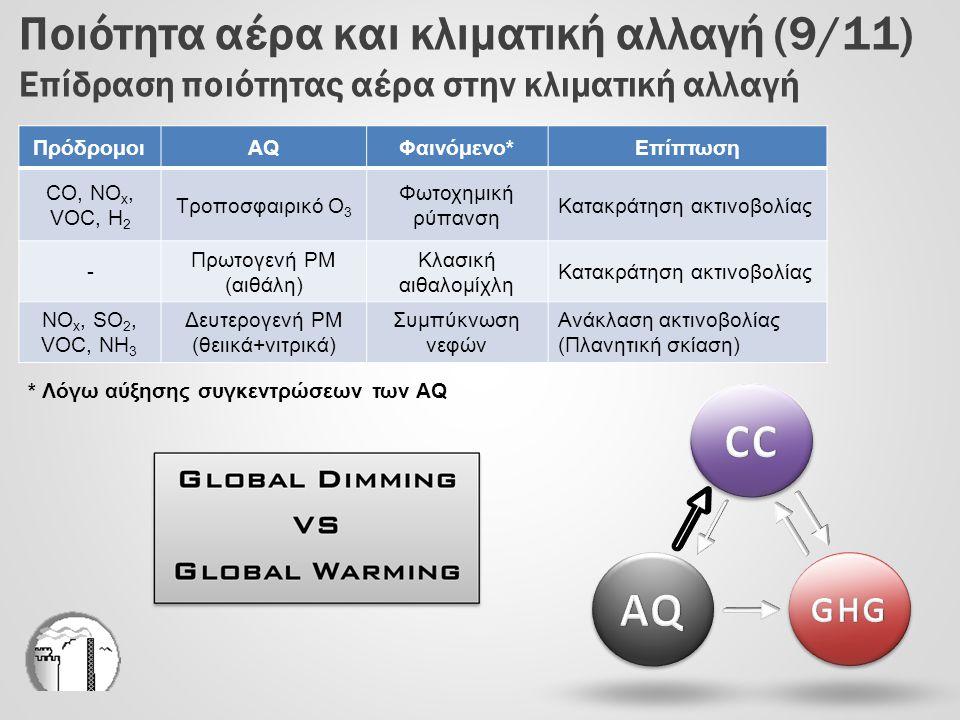 Ποιότητα αέρα και κλιματική αλλαγή (9/11) Επίδραση ποιότητας αέρα στην κλιματική αλλαγή ΠρόδρομοιAQΦαινόμενο*Επίπτωση CO, NO x, VOC, H 2 Τροποσφαιρικό