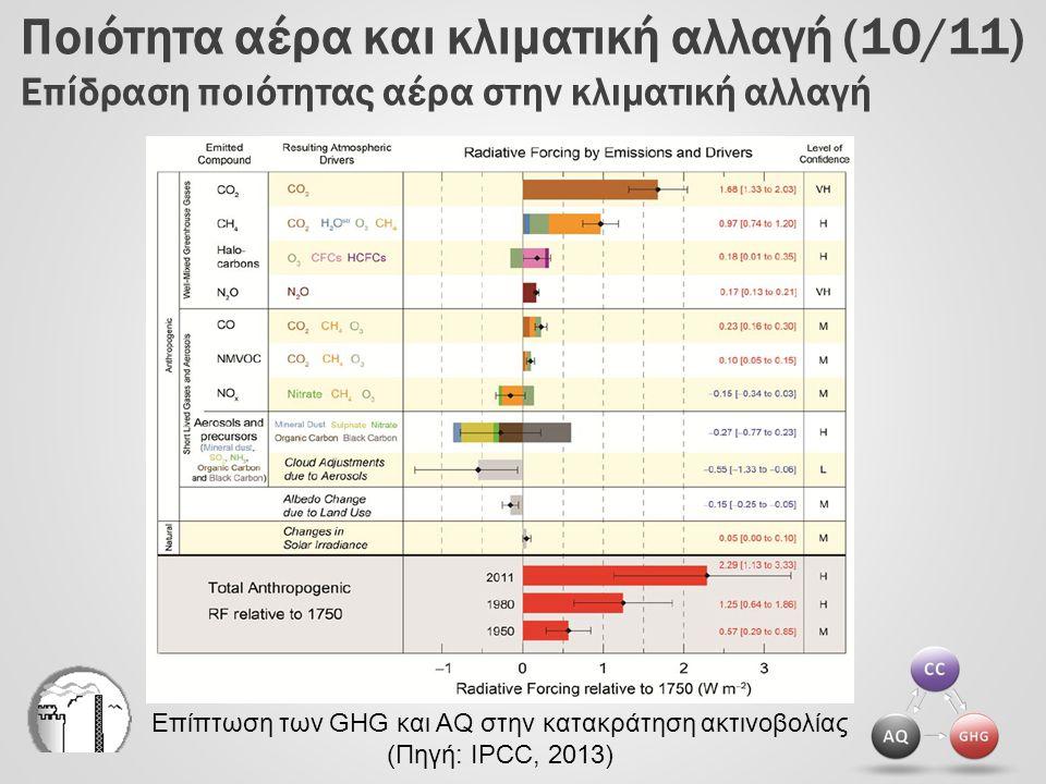 Ποιότητα αέρα και κλιματική αλλαγή (10/11) Επίδραση ποιότητας αέρα στην κλιματική αλλαγή Επίπτωση των GHG και AQ στην κατακράτηση ακτινοβολίας (Πηγή:
