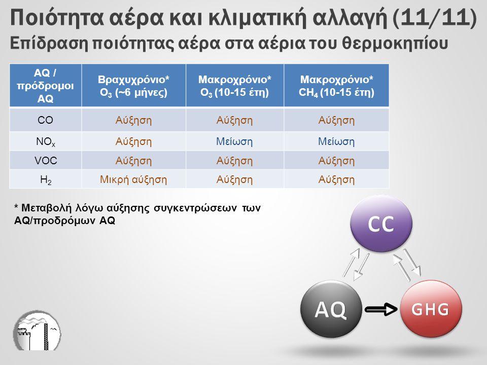 Ποιότητα αέρα και κλιματική αλλαγή (11/11) Επίδραση ποιότητας αέρα στα αέρια του θερμοκηπίου AQ / πρόδρομοι AQ Βραχυχρόνιο* O 3 (~6 μήνες) Μακροχρόνιο