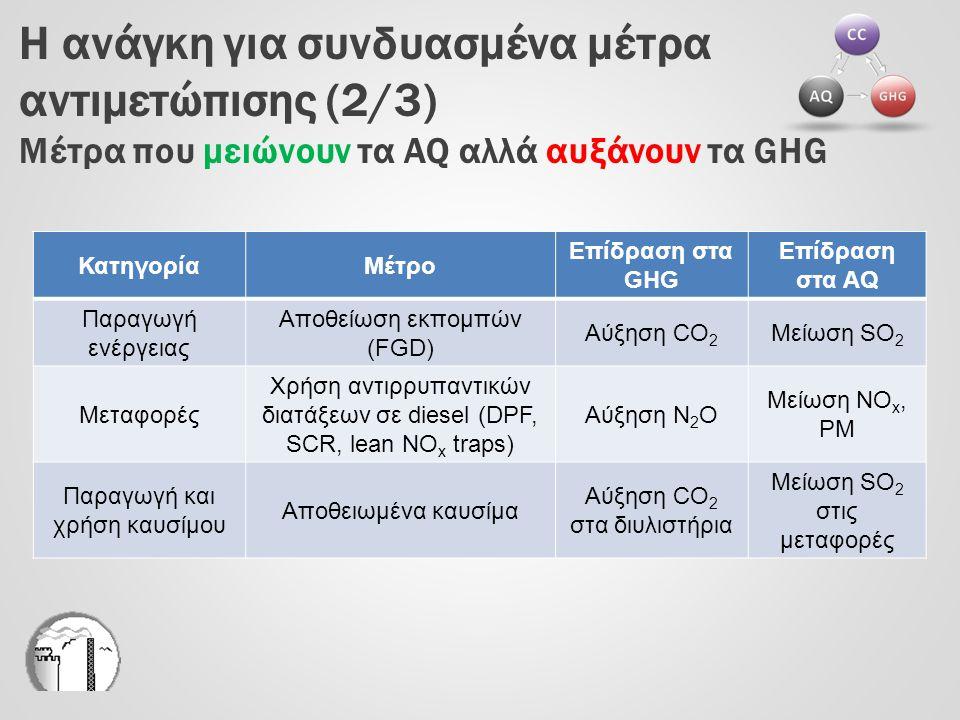 Η ανάγκη για συνδυασμένα μέτρα αντιμετώπισης (2/3) Μέτρα που μειώνουν τα AQ αλλά αυξάνουν τα GHG ΚατηγορίαΜέτρο Επίδραση στα GHG Επίδραση στα AQ Παραγ