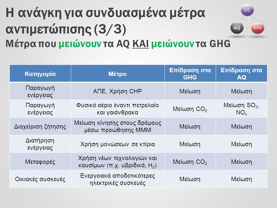 Η ανάγκη για συνδυασμένα μέτρα αντιμετώπισης (3/3) Μέτρα που μειώνουν τα AQ ΚΑΙ μειώνουν τα GHG ΚατηγορίαΜέτρο Επίδραση στα GHG Επίδραση στα AQ Παραγω