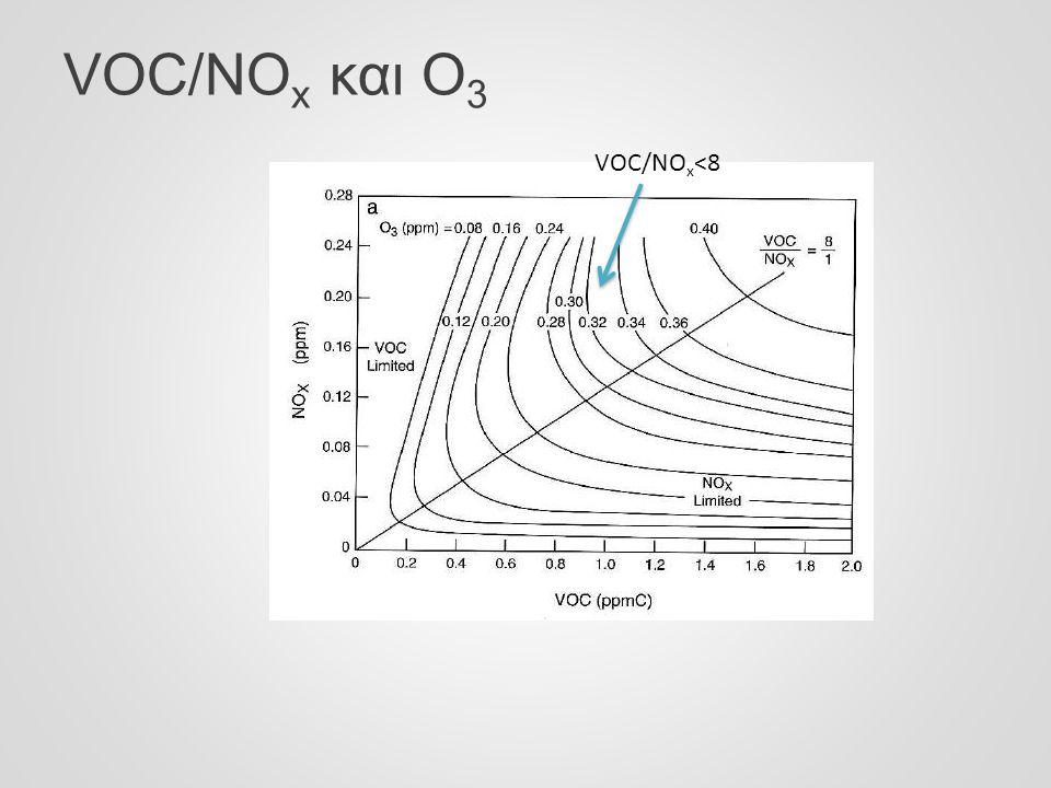 VOC/NO x και Ο 3 VOC/NO x <8