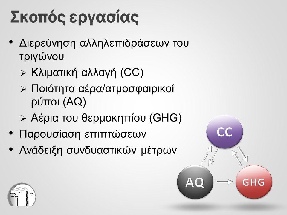 Ποιότητα αέρα και κλιματική αλλαγή (11/11) Επίδραση ποιότητας αέρα στα αέρια του θερμοκηπίου AQ / πρόδρομοι AQ Βραχυχρόνιο* O 3 (~6 μήνες) Μακροχρόνιο* O 3 (10-15 έτη) Μακροχρόνιο* CH 4 (10-15 έτη) COΑύξηση NO x ΑύξησηΜείωση VOCΑύξηση H2H2 Μικρή αύξησηΑύξηση Αύξηση συγκεντρώσεων των AQ οδηγεί σε: * Μεταβολή λόγω αύξησης συγκεντρώσεων των AQ/προδρόμων AQ