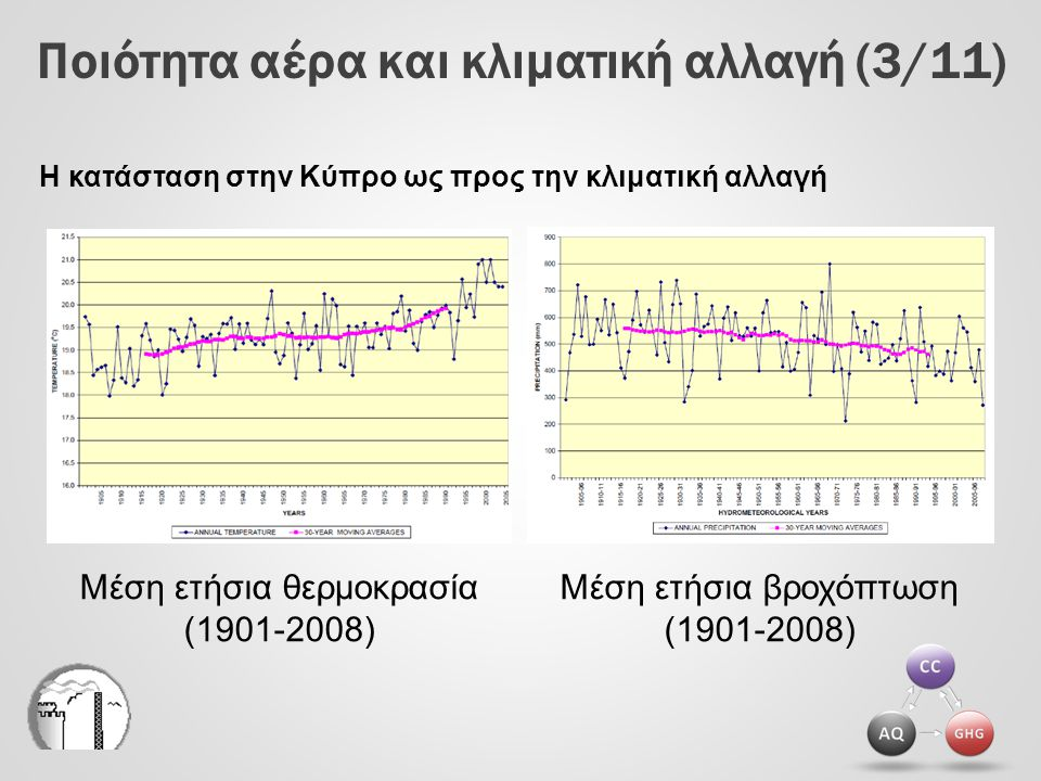 Επιπτώσεις λόγω κλιματικής αλλαγής και αστικής αέριας ρύπανσης (3/3) Επιπτώσεις των ατμοσφαιρικών ρύπων στην υγεία και στο περιβάλλον AQΕπιπτώσεις στην υγεία Επιπτώσεις στο περιβάλλον Ο3Ο3 Αναπνευστικά προβλήματα Καταστροφή της βλάστησης CO Καταστολή καρδιοαγγειακού και νευρικού συστήματος - ΝΟ 2 Αναπνευστικά προβλήματαΌξινη βροχή PM Αναπνευστικά προβλήματα, καρδιοαγγειακές παθήσεις Μείωση της βλάστησης σε μερικά είδη SO 2 Αναπνευστικά προβλήματα Αλλοιώσεις σε βλάστηση και όξινη βροχή Ορισμένα VOC Ασθένειες του αίματος, πρόκληση καρκίνου - AQ Επιπτώσεις στην υγεία PbΑναιμία As Αναπνευστικά, καρδιαγγειακά, καρκίνος πνεύμονα Cd Νεφρικές παθήσεις Ni Δερματικές παθήσεις