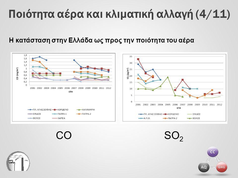 Ποιότητα αέρα και κλιματική αλλαγή (4/11) SO 2 CO Η κατάσταση στην Ελλάδα ως προς την ποιότητα του αέρα
