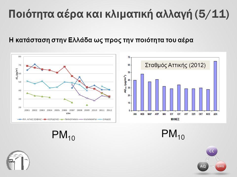 Ποιότητα αέρα και κλιματική αλλαγή (6/11) O3O3 NO 2 Η κατάσταση στην Ελλάδα ως προς την ποιότητα του αέρα