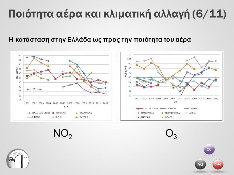 Ποιότητα αέρα και κλιματική αλλαγή (7/11) Μέσες τιμές περιόδου 1996-2008 Λονδίνο Η εξέλιξη του O 3 ως προς NO x και θερμοκρασία