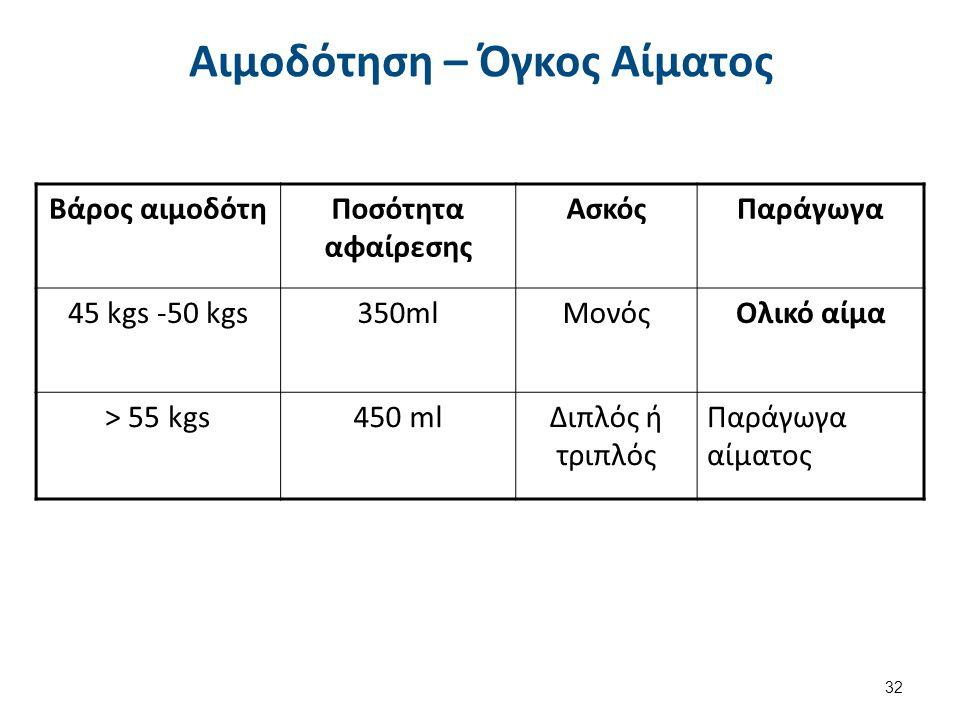 Βάρος αιμοδότηΠοσότητα αφαίρεσης ΑσκόςΠαράγωγα 45 kgs -50 kgs350mlΜονόςΟλικό αίμα > 55 kgs450 mlΔιπλός ή τριπλός Παράγωγα αίματος Αιμοδότηση – Όγκος Αίματος 32