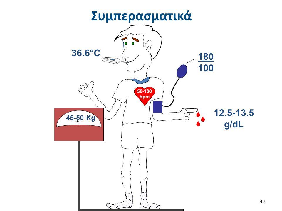 50-100 bpm 45-50 Kg 180 100 36.6°C    12.5-13.5 g/dL Συμπερασματικά 42