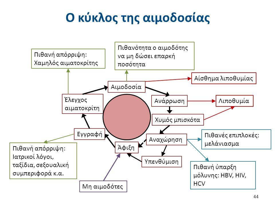 Ο κύκλος της αιμοδοσίας 44 Άφιξη Εγγραφή Έλεγχος αιματοκρίτη Αιμοδοσία Ανάρρωση Χυμός μπισκότα Αναχώρηση Υπενθύμιση Πιθανή απόρριψη: Χαμηλός αιματοκρίτης Πιθανή απόρριψη: Ιατρικοί λόγοι, ταξίδια, σεξουαλική συμπεριφορά κ.α.