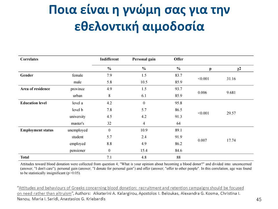 Ποια είναι η γνώμη σας για την εθελοντική αιμοδοσία 45 Attitudes and behaviours of Greeks concerning blood donation: recruitment and retention campaigns should be focused on need rather than altruism , Authors: Aikaterini A.