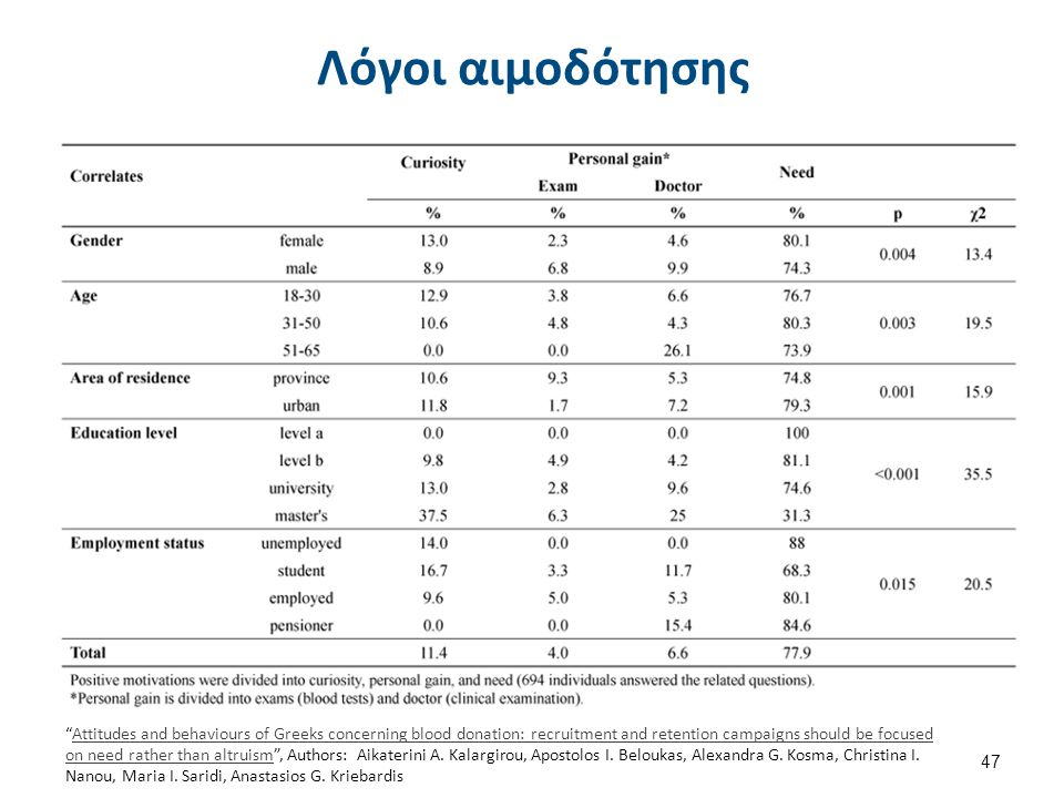 "Λόγοι αιμοδότησης 47 ""Attitudes and behaviours of Greeks concerning blood donation: recruitment and retention campaigns should be focused on need rath"