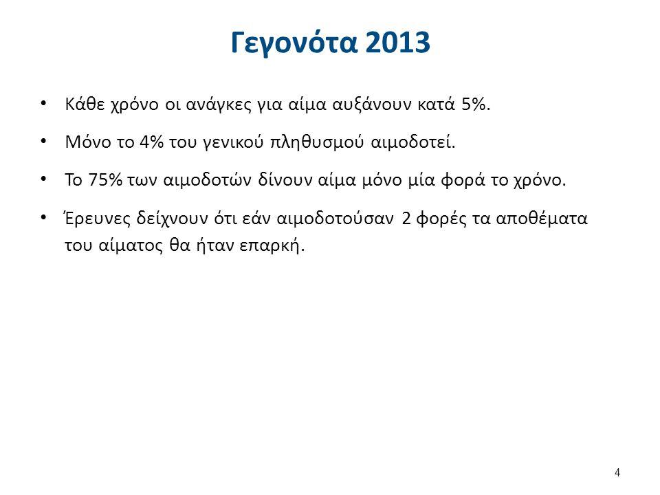Γεγονότα 2013 Κάθε χρόνο οι ανάγκες για αίμα αυξάνουν κατά 5%.