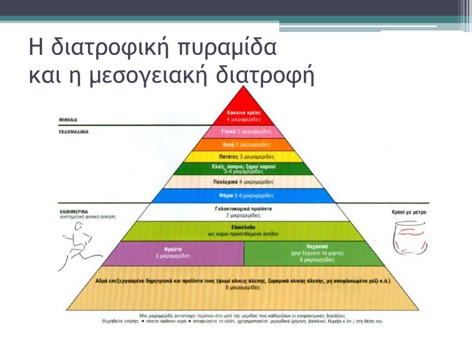 Η διατροφική πυραμίδα και η μεσογειακή διατροφή
