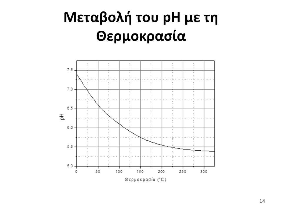Μεταβολή του pH με τη Θερμοκρασία 14