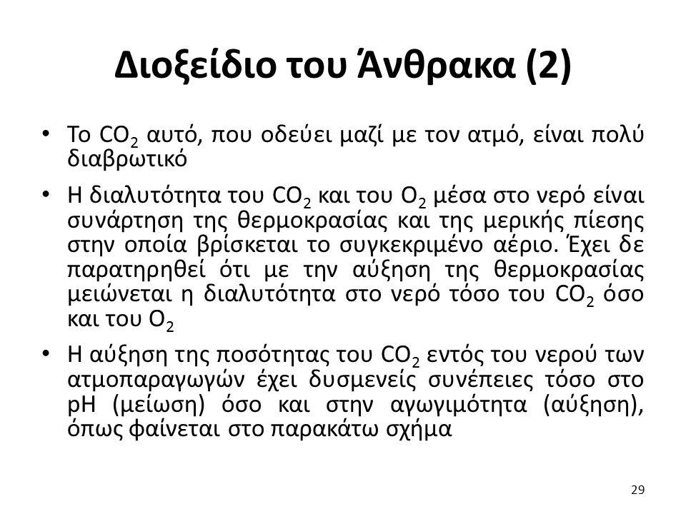 Διοξείδιο του Άνθρακα (2) To CO 2 αυτό, που οδεύει μαζί με τον ατμό, είναι πολύ διαβρωτικό Η διαλυτότητα του CO 2 και του O 2 μέσα στο νερό είναι συνά