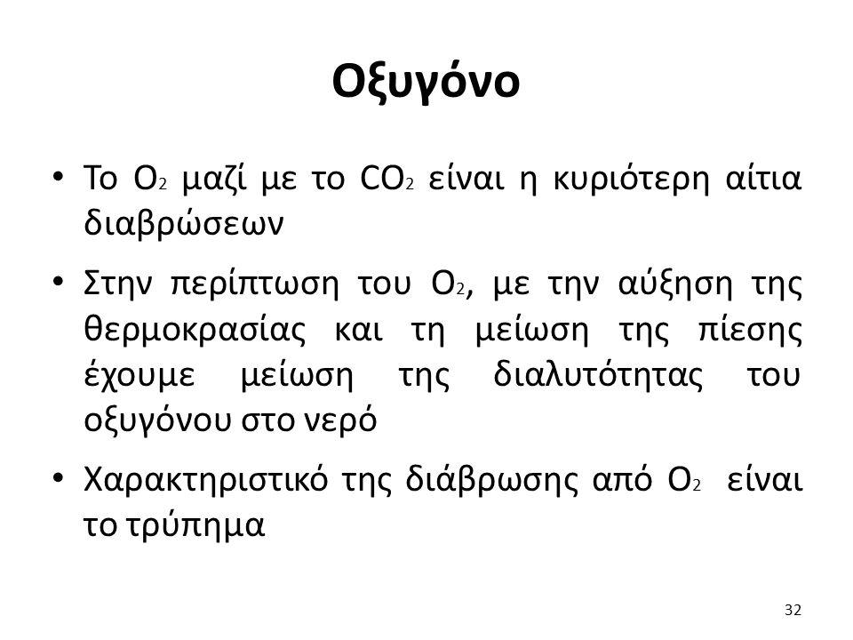 Οξυγόνο Το O 2 μαζί με το CO 2 είναι η κυριότερη αίτια διαβρώσεων Στην περίπτωση του O 2, με την αύξηση της θερμοκρασίας και τη μείωση της πίεσης έχου