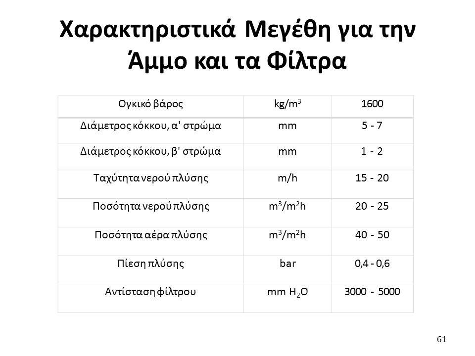 Χαρακτηριστικά Μεγέθη για την Άμμο και τα Φίλτρα 61 Ογκικό βάροςkg/m 3 1600 Διάμετρος κόκκου, α' στρώμαmm5 - 7 Διάμετρος κόκκου, β' στρώμαmm1 - 2 Ταχύ