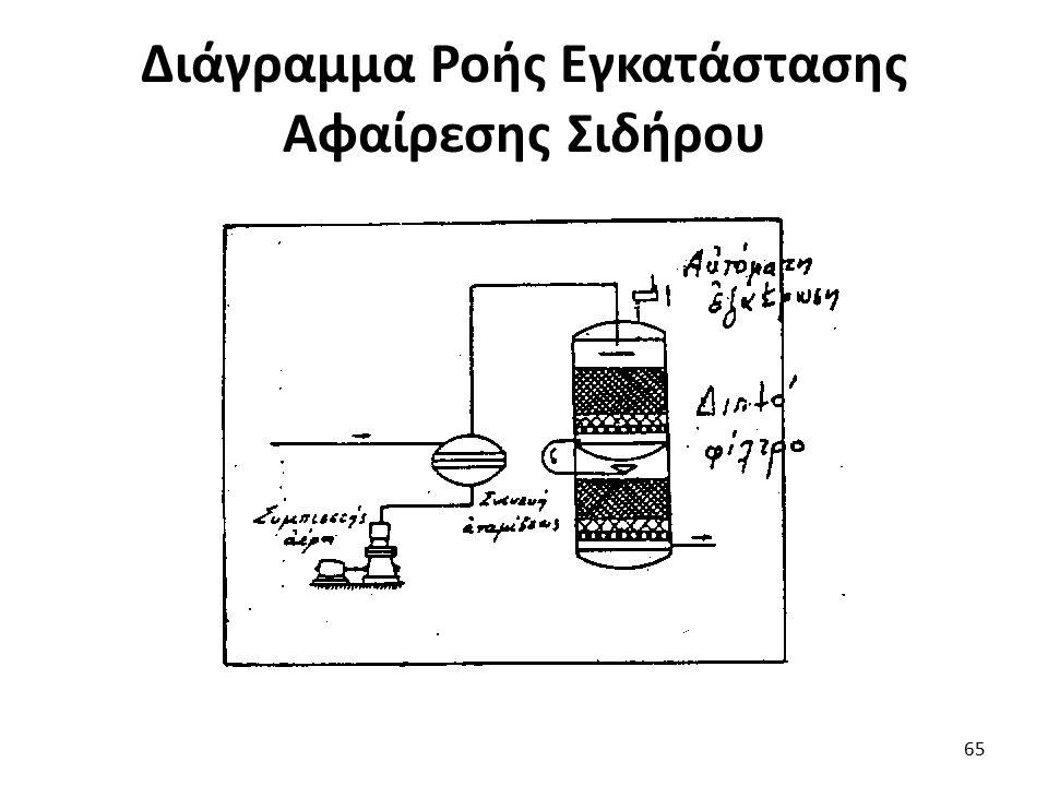 Διάγραμμα Ροής Εγκατάστασης Αφαίρεσης Σιδήρου 65
