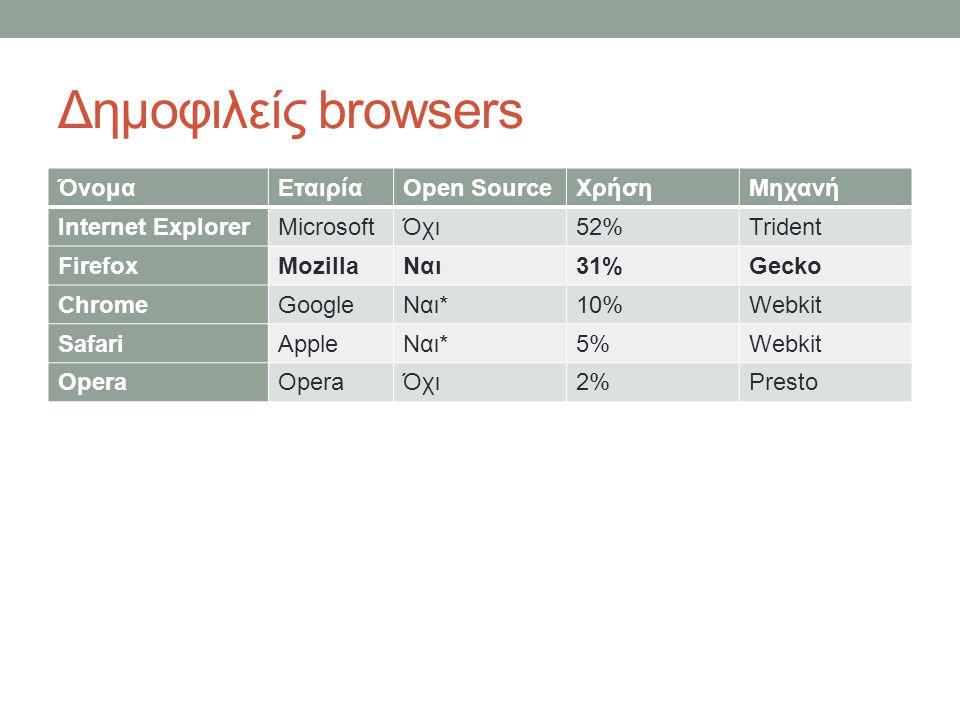 Δημοφιλείς browsers ΌνομαΕταιρίαOpen SourceΧρήσηΜηχανή Internet ExplorerMicrosoftΌχι52%Trident FirefoxMozillaΝαι31%Gecko ChromeGoogleΝαι*10%Webkit Saf