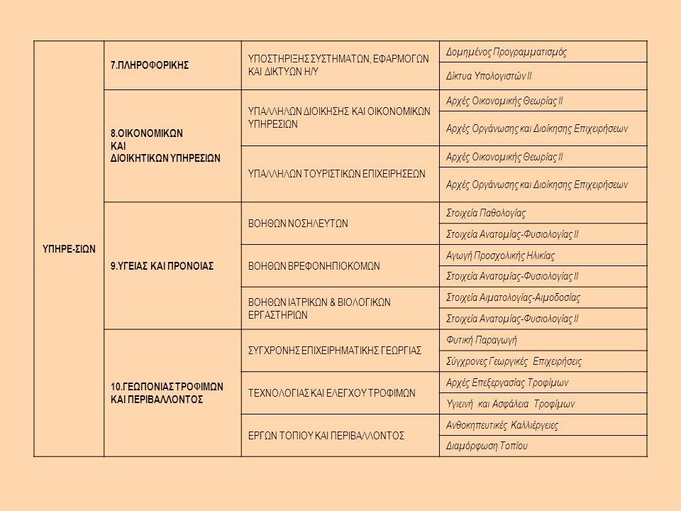 ΥΠΗΡΕ-ΣΙΩΝ 7.ΠΛΗΡΟΦΟΡΙΚΗΣ ΥΠΟΣΤΗΡΙΞΗΣ ΣΥΣΤΗΜΑΤΩΝ, ΕΦΑΡΜΟΓΩΝ ΚΑΙ ΔΙΚΤΥΩΝ Η/Υ Δομημένος Προγραμματισμός Δίκτυα Υπολογιστών ΙΙ 8.ΟΙΚΟΝΟΜΙΚΩΝ ΚΑΙ ΔΙΟΙΚΗΤΙΚΩΝ ΥΠΗΡΕΣΙΩΝ ΥΠΑΛΛΗΛΩΝ ΔΙΟΙΚΗΣΗΣ ΚΑΙ ΟΙΚΟΝΟΜΙΚΩΝ ΥΠΗΡΕΣΙΩΝ Αρχές Οικονομικής Θεωρίας ΙΙ Αρχές Οργάνωσης και Διοίκησης Επιχειρήσεων ΥΠΑΛΛΗΛΩΝ ΤΟΥΡΙΣΤΙΚΩΝ ΕΠΙΧΕΙΡΗΣΕΩΝ Αρχές Οικονομικής Θεωρίας II Αρχές Οργάνωσης και Διοίκησης Επιχειρήσεων 9.ΥΓΕΙΑΣ KAI ΠΡΟΝΟΙΑΣ ΒΟΗΘΩΝ ΝΟΣΗΛΕΥΤΩΝ Στοιχεία Παθολογίας Στοιχεία Ανατομίας-Φυσιολογίας ΙΙ ΒΟΗΘΩΝ ΒΡΕΦΟΝΗΠΙΟΚΟΜΩΝ Αγωγή Προσχολικής Ηλικίας Στοιχεία Ανατομίας-Φυσιολογίας ΙΙ ΒΟΗΘΩΝ ΙΑΤΡΙΚΩΝ & ΒΙΟΛΟΓΙΚΩΝ ΕΡΓΑΣΤΗΡΙΩΝ Στοιχεία Αιματολογίας-Αιμοδοσίας Στοιχεία Ανατομίας-Φυσιολογίας ΙΙ 10.ΓΕΩΠΟΝΙΑΣ ΤΡΟΦΙΜΩΝ ΚΑΙ ΠΕΡΙΒΑΛΛΟΝΤΟΣ ΣΥΓΧΡΟΝΗΣ ΕΠΙΧΕΙΡΗΜΑΤΙΚΗΣ ΓΕΩΡΓΙΑΣ Φυτική Παραγωγή Σύγχρονες Γεωργικές Επιχειρήσεις ΤΕΧΝΟΛΟΓΙΑΣ ΚΑΙ ΕΛΕΓΧΟΥ ΤΡΟΦΙΜΩΝ Αρχές Επεξεργασίας Τροφίμων Υγιεινή και Ασφάλεια Τροφίμων ΕΡΓΩΝ ΤΟΠΙΟΥ ΚΑΙ ΠΕΡΙΒΑΛΛΟΝΤΟΣ Ανθοκηπευτικές Καλλιέργειες Διαμόρφωση Τοπίου
