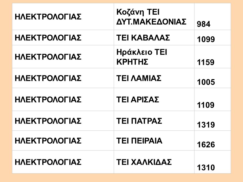 ΗΛΕΚΤΡΟΛΟΓΙΑΣ Κοζάνη ΤΕΙ ΔΥΤ.ΜΑΚΕΔΟΝΙΑΣ 984 ΗΛΕΚΤΡΟΛΟΓΙΑΣΤΕΙ ΚΑΒΑΛΑΣ 1099 ΗΛΕΚΤΡΟΛΟΓΙΑΣ Ηράκλειο ΤΕΙ ΚΡΗΤΗΣ 1159 ΗΛΕΚΤΡΟΛΟΓΙΑΣΤΕΙ ΛΑΜΙΑΣ 1005 ΗΛΕΚΤΡΟΛΟΓΙΑΣΤΕΙ ΑΡΙΣΑΣ 1109 ΗΛΕΚΤΡΟΛΟΓΙΑΣΤΕΙ ΠΑΤΡΑΣ 1319 ΗΛΕΚΤΡΟΛΟΓΙΑΣΤΕΙ ΠΕΙΡΑΙΑ 1626 ΗΛΕΚΤΡΟΛΟΓΙΑΣΤΕΙ ΧΑΛΚΙΔΑΣ 1310