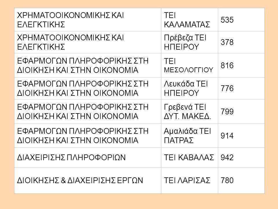 ΧΡΗΜΑΤΟΟΙΚΟΝΟΜΙΚΗΣ ΚΑΙ ΕΛΕΓΚΤΙΚΗΣ ΤΕΙ ΚΑΛΑΜΑΤΑΣ 535 ΧΡΗΜΑΤΟΟΙΚΟΝΟΜΙΚΗΣ ΚΑΙ ΕΛΕΓΚΤΙΚΗΣ Πρέβεζα ΤΕΙ ΗΠΕΙΡΟΥ 378 ΕΦΑΡΜΟΓΩΝ ΠΛΗΡΟΦΟΡΙΚΗΣ ΣΤΗ ΔΙΟΙΚΗΣΗ ΚΑΙ ΣΤΗΝ ΟΙΚΟΝΟΜΙΑ ΤΕΙ ΜΕΣΟΛΟΓΓΙΟΥ 816 ΕΦΑΡΜΟΓΩΝ ΠΛΗΡΟΦΟΡΙΚΗΣ ΣΤΗ ΔΙΟΙΚΗΣΗ ΚΑΙ ΣΤΗΝ ΟΙΚΟΝΟΜΙΑ Λευκάδα ΤΕΙ ΗΠΕΙΡΟΥ 776 ΕΦΑΡΜΟΓΩΝ ΠΛΗΡΟΦΟΡΙΚΗΣ ΣΤΗ ΔΙΟΙΚΗΣΗ ΚΑΙ ΣΤΗΝ ΟΙΚΟΝΟΜΙΑ Γρεβενά ΤΕΙ ΔΥΤ.