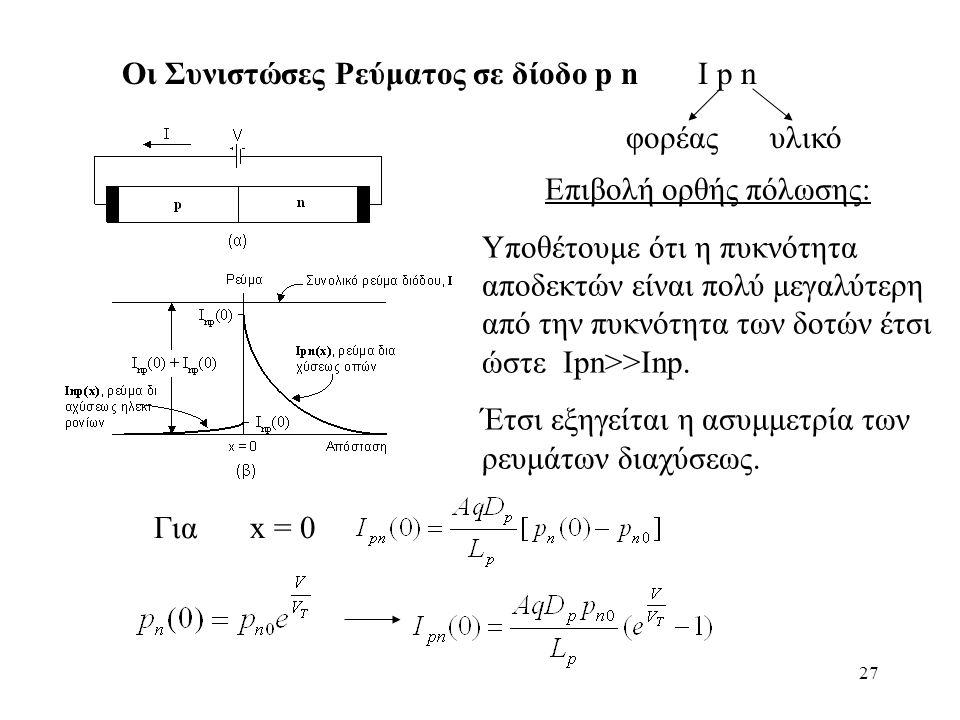 27 Οι Συνιστώσες Ρεύματος σε δίοδο p n Ι p n φορέαςυλικό Επιβολή ορθής πόλωσης: Υποθέτουμε ότι η πυκνότητα αποδεκτών είναι πολύ μεγαλύτερη από την πυκνότητα των δοτών έτσι ώστε Ιpn>>Inp.