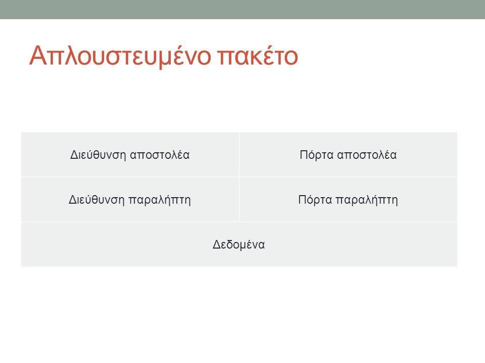 Απλουστευμένο πακέτο Διεύθυνση αποστολέαΠόρτα αποστολέα Διεύθυνση παραλήπτηΠόρτα παραλήπτη Δεδομένα