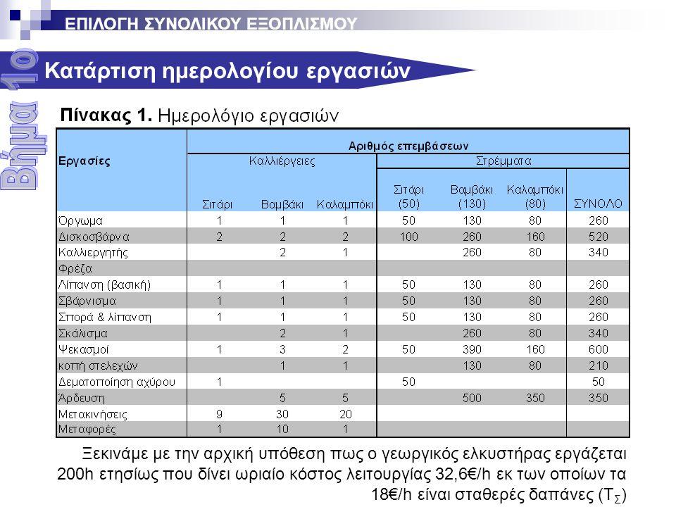 Κατάρτιση ημερολογίου εργασιών Ξεκινάμε με την αρχική υπόθεση πως ο γεωργικός ελκυστήρας εργάζεται 200h ετησίως που δίνει ωριαίο κόστος λειτουργίας 32,6€/h εκ των οποίων τα 18€/h είναι σταθερές δαπάνες (Τ Σ ) ΕΠΙΛΟΓΗ ΣΥΝΟΛΙΚΟΥ ΕΞΟΠΛΙΣΜΟΥ
