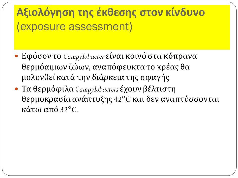 Αξιολόγηση της έκθεσης στον κίνδυνο (exposure assessment) Εφόσον το Campylobacter είναι κοινό στα κόπρανα θερμόαιμων ζώων, αναπόφευκτα το κρέας θα μολυνθεί κατά την διάρκεια της σφαγής Τα θερμόφιλα Campylobacters έχουν βέλτιστη θερμοκρασία ανάπτυξης 42°C και δεν αναπτύσσονται κάτω από 32°C.