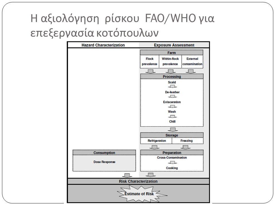 Η αξιολόγηση ρίσκου FAO/WHO για επεξεργασία κοτόπουλων
