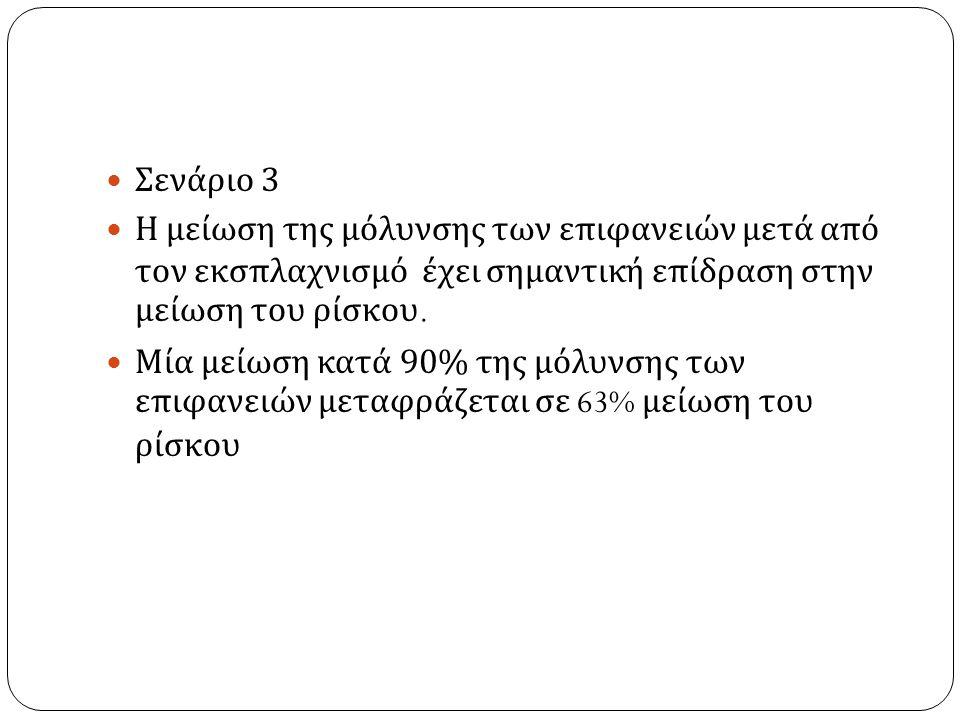 Σενάριο 3 Η μείωση της μόλυνσης των επιφανειών μετά από τον εκσπλαχνισμό έχει σημαντική επίδραση στην μείωση του ρίσκου.