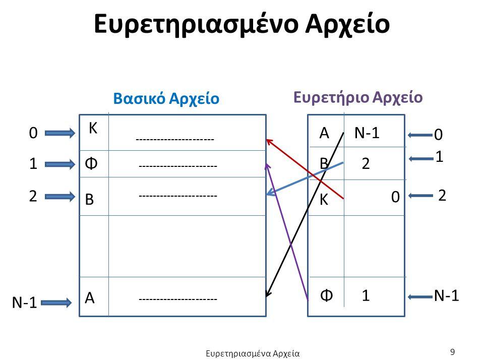 Header File struct Pelatis { char Kod[10]; char Epi[20]; char Ono[10]; float Ypo; }; struct Index { char Kod[10]; int Thesi; }; FILE *pel; FILE *ipel; #define Diagrafi ***** struct Pelatis P; struct Index I; char Pelates[] = IPelatologio.dat ; char IndexF[] = Index.dat ; Ευρετηριασμένα Αρχεία 10