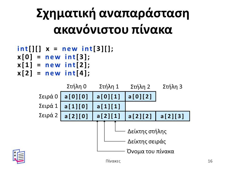 Σχηματική αναπαράσταση ακανόνιστου πίνακα int[][] x = new int[3][]; x[0] = new int[3]; x[1] = new int[2]; x[2] = new int[4]; Πίνακες16