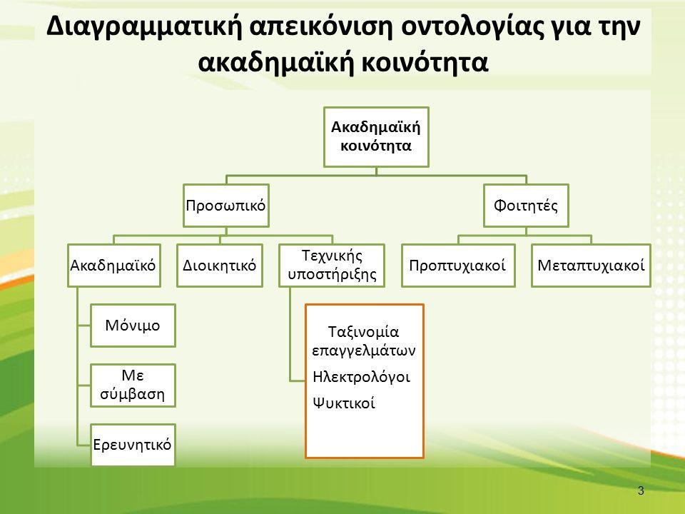 Διαγραμματική απεικόνιση οντολογίας για την ακαδημαϊκή κοινότητα Ακαδημαϊκή κοινότητα Προσωπικό Ακαδημαϊκό Μόνιμο Με σύμβαση Ερευνητικό Διοικητικό Τεχνικής υποστήριξης Ταξινομία επαγγελμάτων Ηλεκτρολόγοι Ψυκτικοί Φοιτητές ΠροπτυχιακοίΜεταπτυχιακοί 3