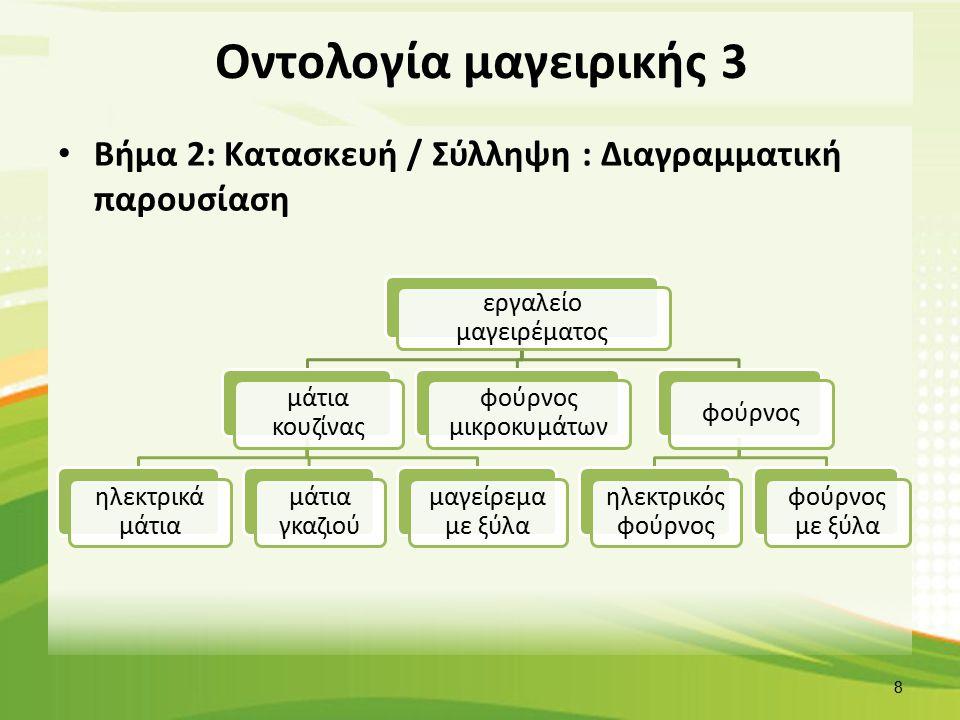 Οντολογία μαγειρικής 4 Βήμα 3: Κωδικοποίηση Συνταγή εργαλεία / κουζινικά είδοςποσότητααντιστοιχίεςταξινόμηση είδος φαγητού θερμίδες Χώρα προέλευσης Εποχή Χορτοφαγικό υλικά μέρος τροφίμου τρόφιμο κατάσταση τροφίμου Φάση 9