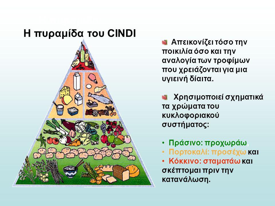 Η πυραμίδα του CINDI Απεικονίζει τόσο την ποικιλία όσο και την αναλογία των τροφίμων που χρειάζονται για μια υγιεινή δίαιτα. Χρησιμοποιεί σχηματικά τα