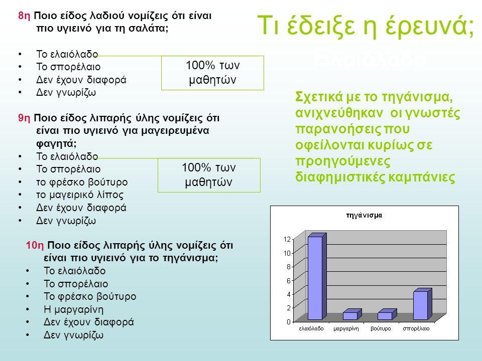Τι έδειξε η έρευνά; Ε λαιόλαδο 8η Ποιο είδος λαδιού νομίζεις ότι είναι πιο υγιεινό για τη σαλάτα; Το ελαιόλαδο Το σπορέλαιο Δεν έχουν διαφορά Δεν γνωρ