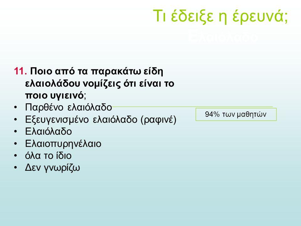 11. Ποιο από τα παρακάτω είδη ελαιολάδου νομίζεις ότι είναι το ποιο υγιεινό; Παρθένο ελαιόλαδο Εξευγενισμένο ελαιόλαδο (ραφινέ) Ελαιόλαδο Ελαιοπυρηνέλ