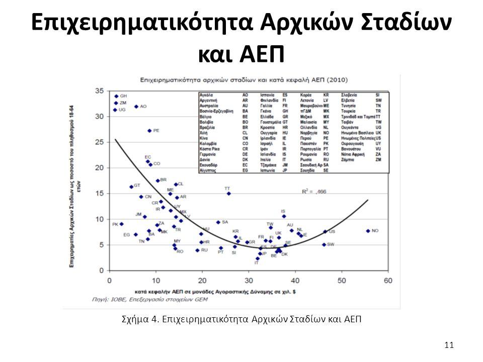 Επιχειρηματικότητα Αρχικών Σταδίων και ΑΕΠ 11 Σχήμα 4. Επιχειρηματικότητα Αρχικών Σταδίων και ΑΕΠ